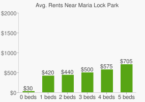 Graph of average rent prices for Maria Lock Park