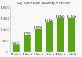 Graph of average rent prices for University of Windsor