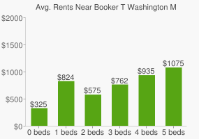 Graph of average rent prices for Booker T Washington Magnet High School