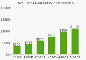 Graph of average rent prices for Missouri University of Science & Technology