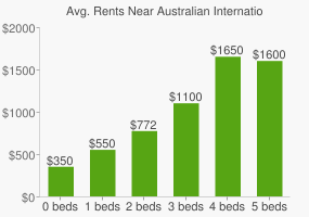 Graph of average rent prices for Australian International High School