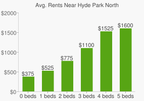Graph of average rent prices for Hyde Park North