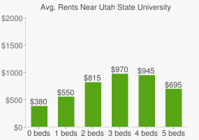 Graph of average rent prices for Utah State University