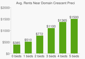 Graph of average rent prices for Domain Crescent Precinct