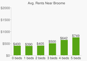 Graph of average rent prices for Broome