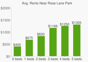 Graph of average rent prices for Rose Lane Park