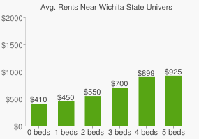 Graph of average rent prices for Wichita State University