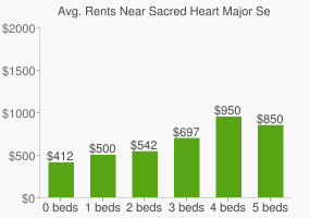 Graph of average rent prices for Sacred Heart Major Seminary
