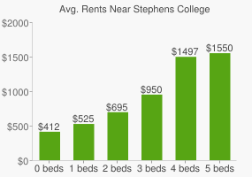 Graph of average rent prices for Stephens College
