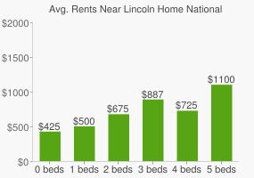 Graph of average rent prices for Lincoln Home National Historic Site