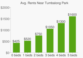 Graph of average rent prices for Tumbalong Park