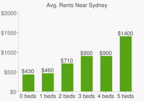 Graph of average rent prices for Sydney