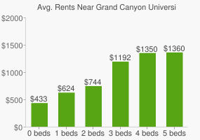 Graph of average rent prices for Grand Canyon University