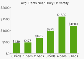 Graph of average rent prices for Drury University