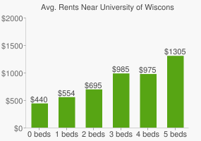 Graph of average rent prices for University of Wisconsin - Stevens Point