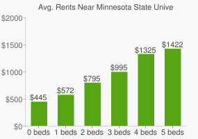 Graph of average rent prices for Minnesota State University - Moorhead