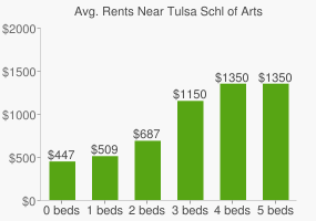 Graph of average rent prices for Tulsa Schl of Arts & Sciences High School