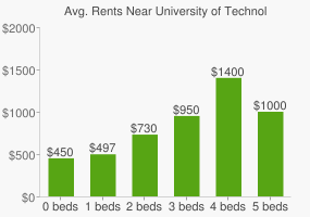 Graph of average rent prices for University of Technology Sydney