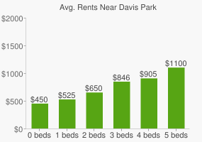 Graph of average rent prices for Davis Park