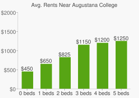 Graph of average rent prices for Augustana College