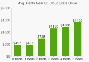 Graph of average rent prices for St. Cloud State University