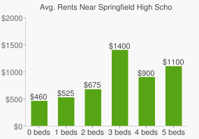 Graph of average rent prices for Springfield High School