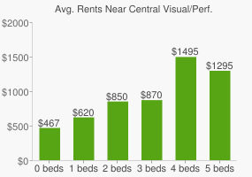 Graph of average rent prices for Central Visual/Perf. Arts High School