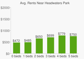 Graph of average rent prices for Headwaters Park