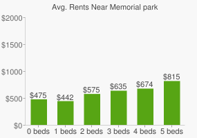 Graph of average rent prices for Memorial park