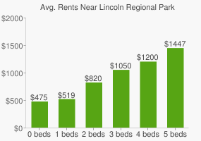 Graph of average rent prices for Lincoln Regional Park