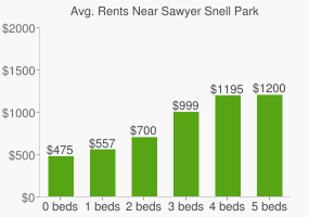 Graph of average rent prices for Sawyer Snell Park