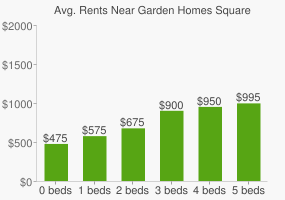 Graph of average rent prices for Garden Homes Square