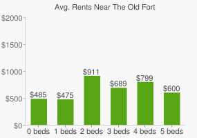 Graph of average rent prices for The Old Fort