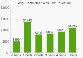 Graph of average rent prices for Whs Law Education & Public Service High School