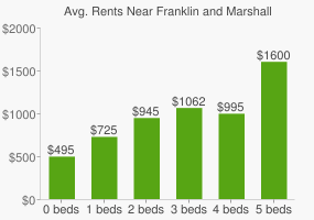 Graph of average rent prices for Franklin and Marshall College