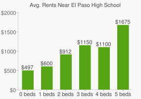 Graph of average rent prices for El Paso High School