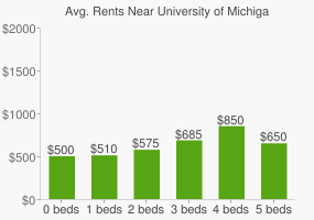 Graph of average rent prices for University of Michigan - Flint