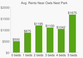 Graph of average rent prices for Owls Nest Park