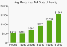 Graph of average rent prices for Ball State University