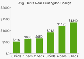Graph of average rent prices for Huntingdon College