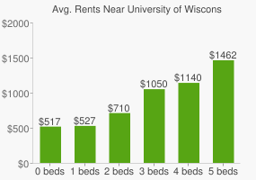 Graph of average rent prices for University of Wisconsin - Oshkosh