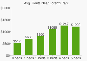 Graph of average rent prices for Lorenzi Park