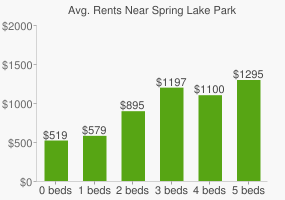 Graph of average rent prices for Spring Lake Park