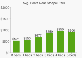 Graph of average rent prices for Stoepel Park