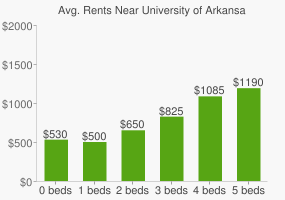 Graph of average rent prices for University of Arkansas - Little Rock