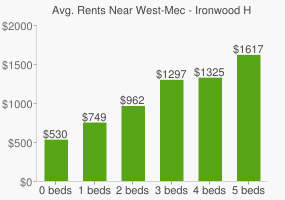 Graph of average rent prices for West-Mec - Ironwood High School