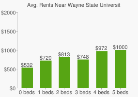 Graph of average rent prices for Wayne State University