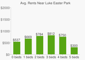 Graph of average rent prices for Luke Easter Park