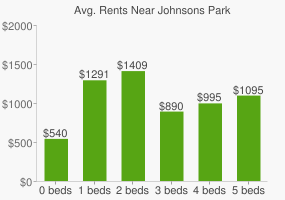 Graph of average rent prices for Johnsons Park