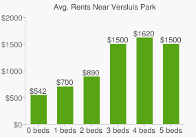 Graph of average rent prices for Versluis Park